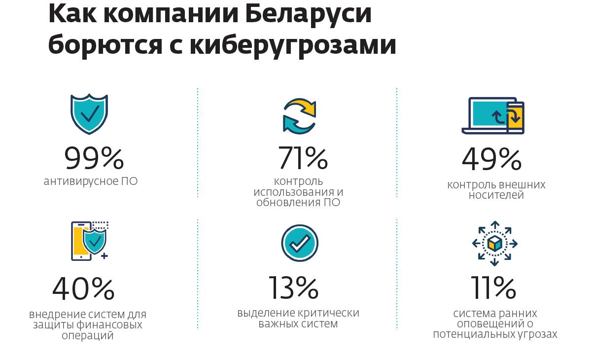 Как компании Беларуси борются с киберугрозами