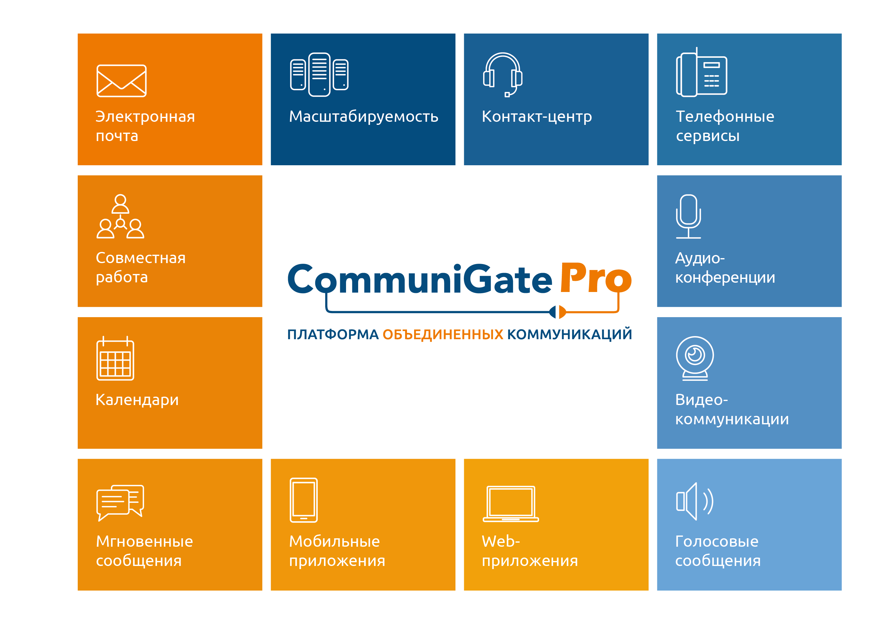 Мультипротокольный коммуникационный сервер CommuniGatePro
