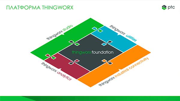 Платформа ThingWorx