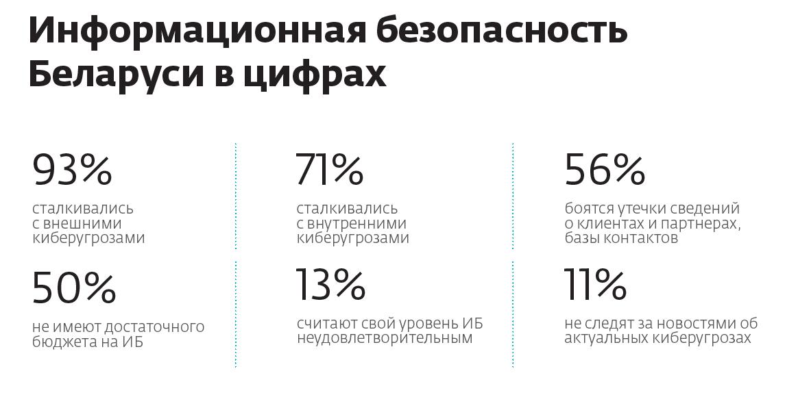Информационная безопасность Беларуси в цифрах